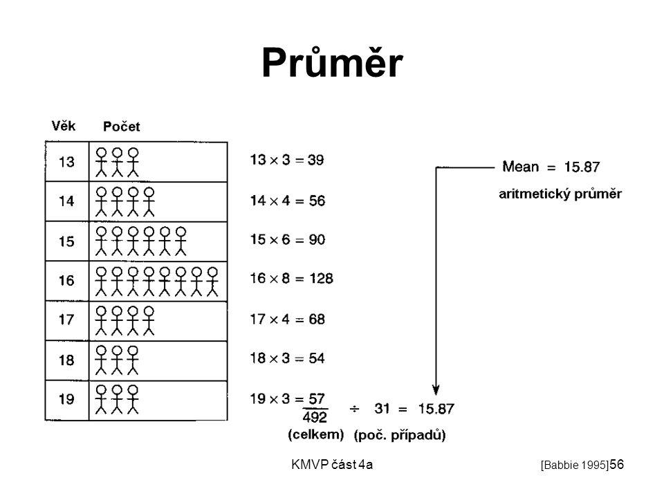 Průměr KMVP část 4a [Babbie 1995]